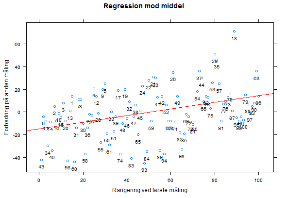 regression_mod_middel