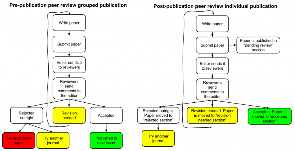 Academic publishing systems graphical overview