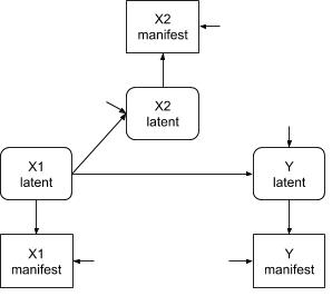 Differential measurement error