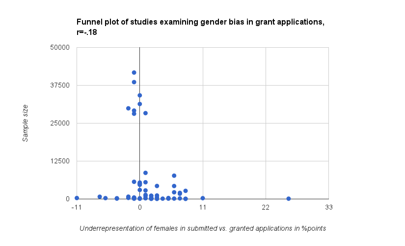 Funnel plot of studies examining gender bias in grant applications 2