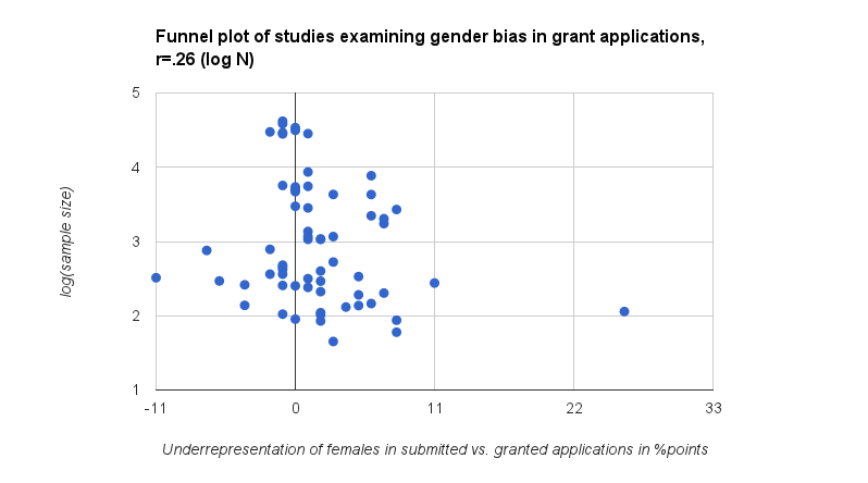Funnel plot of studies examining gender bias in grant applications log