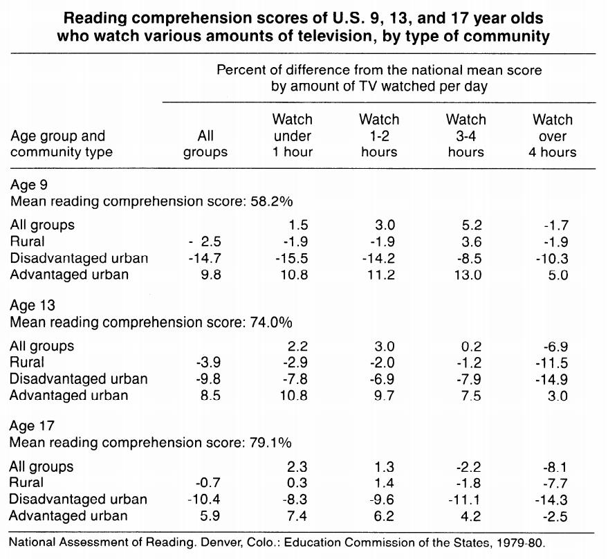 TV reading compre age