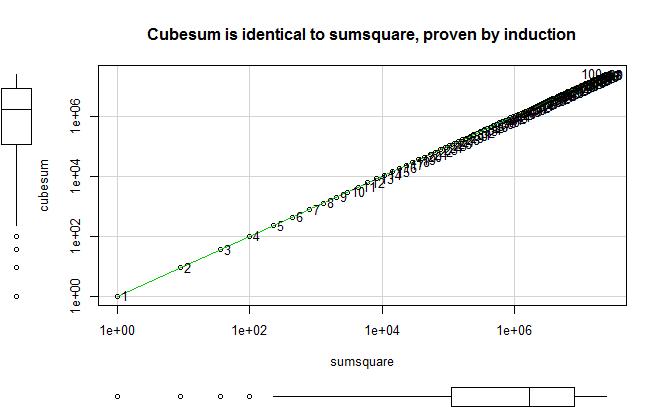 cubesum_sumsquare