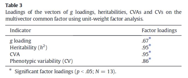 Null Hypothesis Testing For Loadings In Unit Weighted Factor