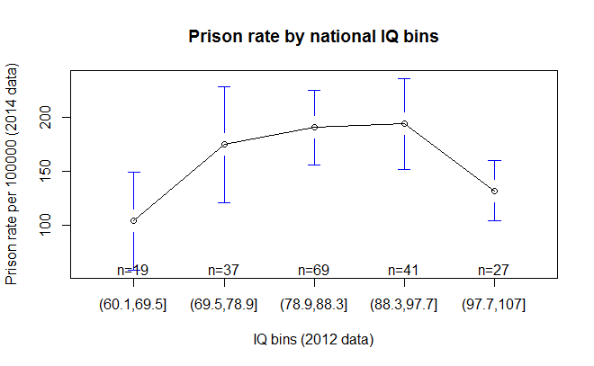 prison_IQ_bins