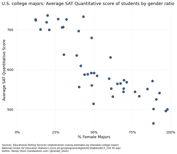 quant-by-college-major-gender