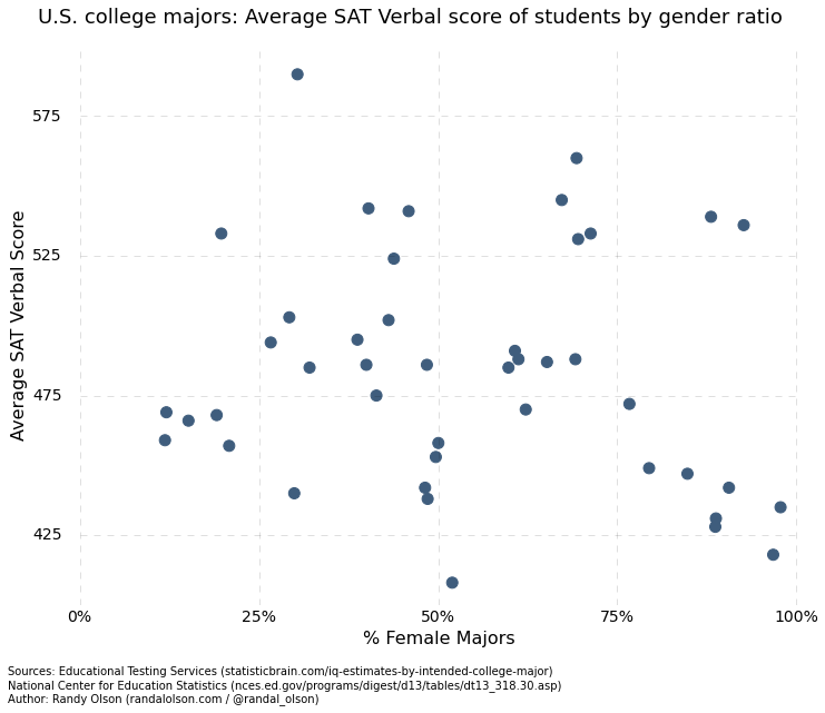 verbal-by-college-major-gender