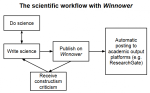 winnower science flow