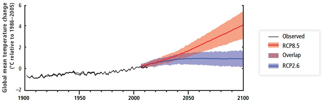 IPCC_stigning_fremtid