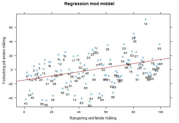 regression_mod_middel