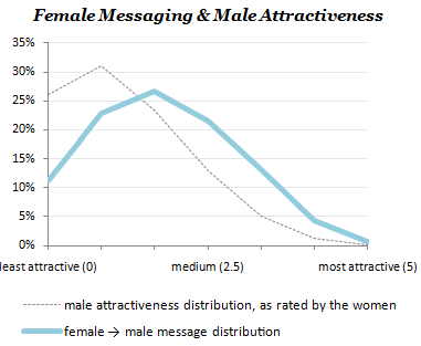 A note on sex difference in variation in attractiveness