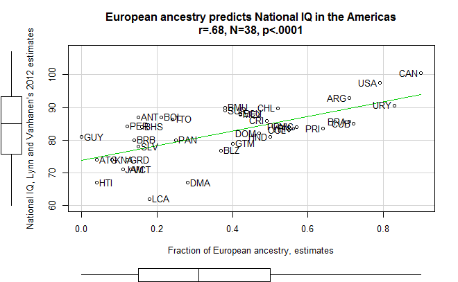 Americas_Euro_Ancestry_IQ12data