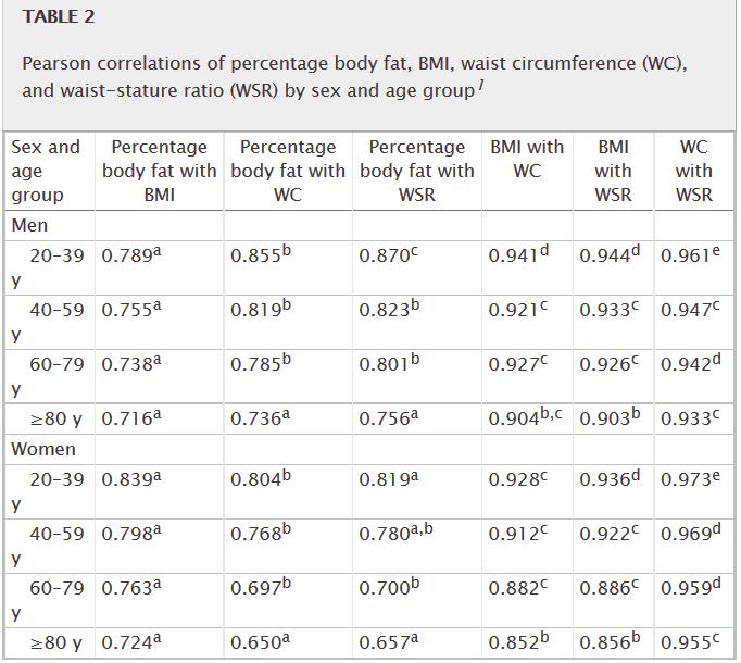 BMI et al