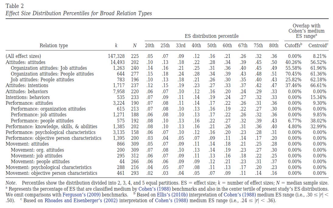 Empirical effect size comparison studies (2020 overview)