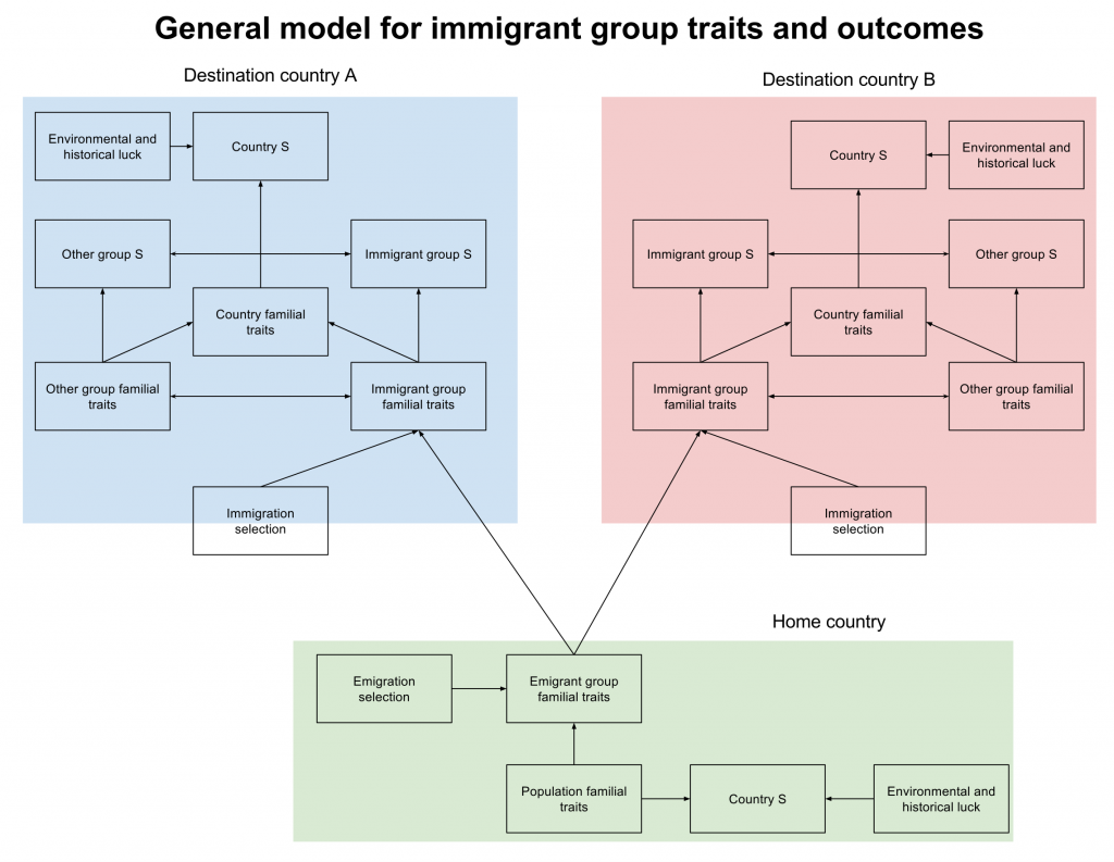 General model for immigrant group traits and outcomes