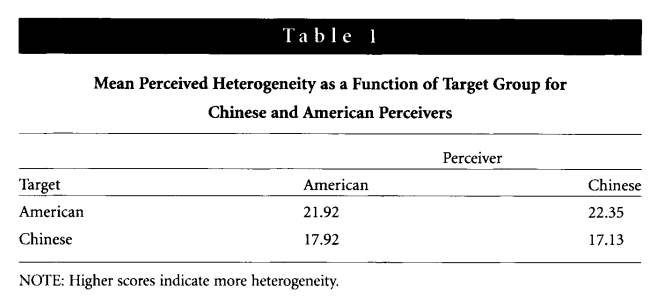 Stereotype Accuracy: Toward Appreciating Group Differences by Yueh-Ting Lee, Lee J. Jussim, and Clark R. McCauley (1995, review)