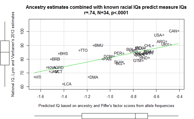 PCA_predicted_IQs