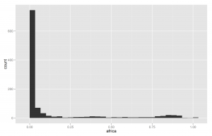 Race_African_histogram