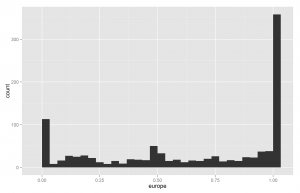 Race_European_histogram