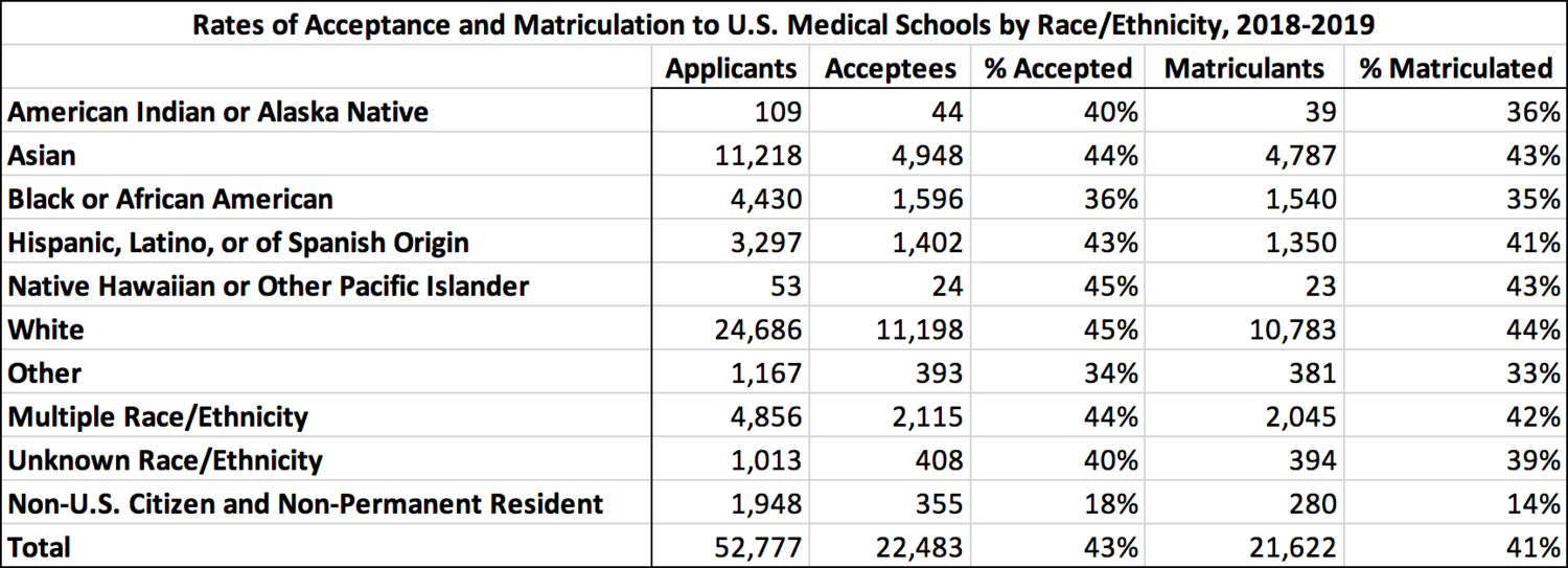 Death by affirmative action: race quotas in medicine – Clear