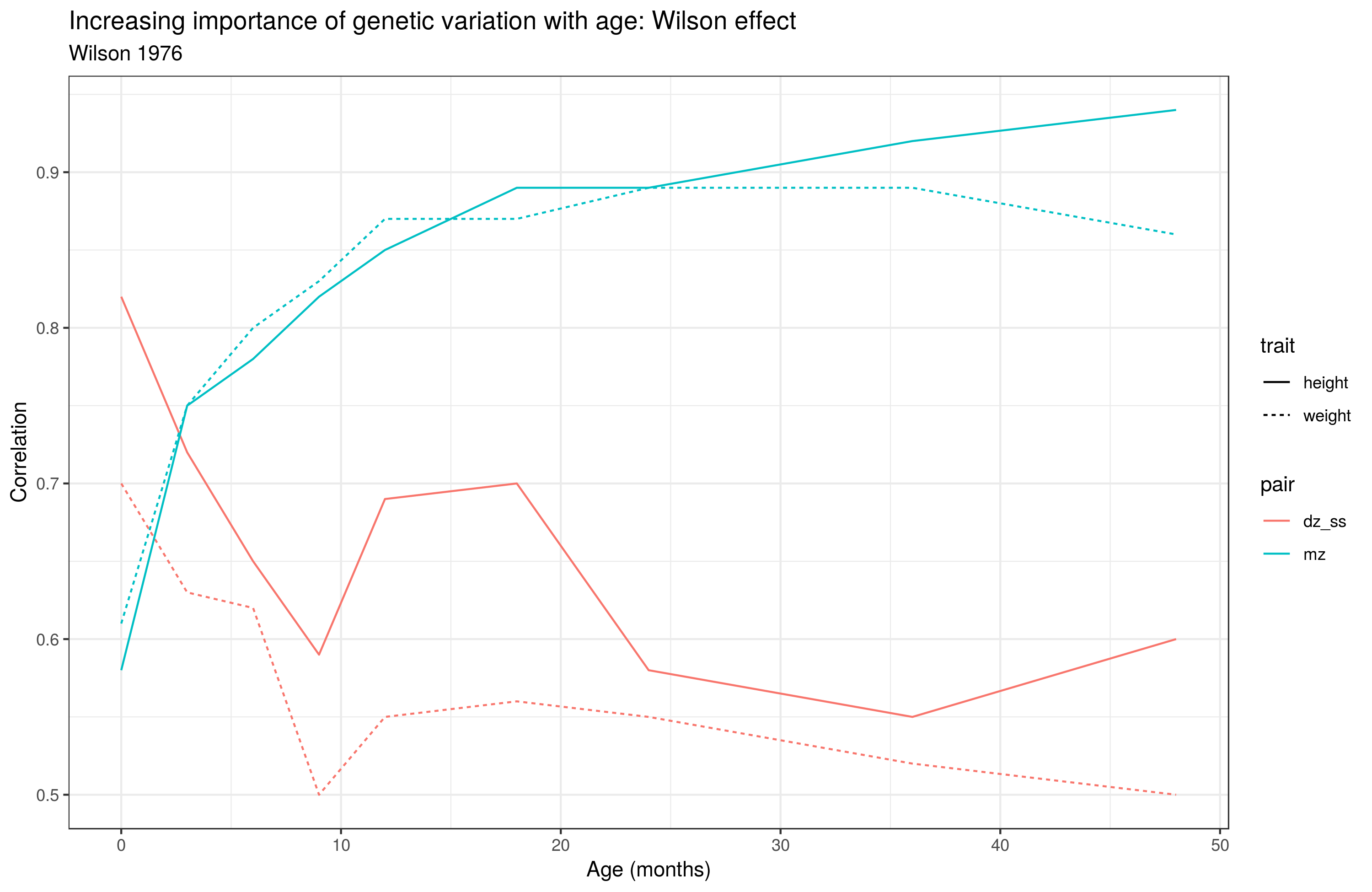 Regression towards genetic set point: the case of MZ and DZ