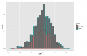 Working_memory_noAge_histogram