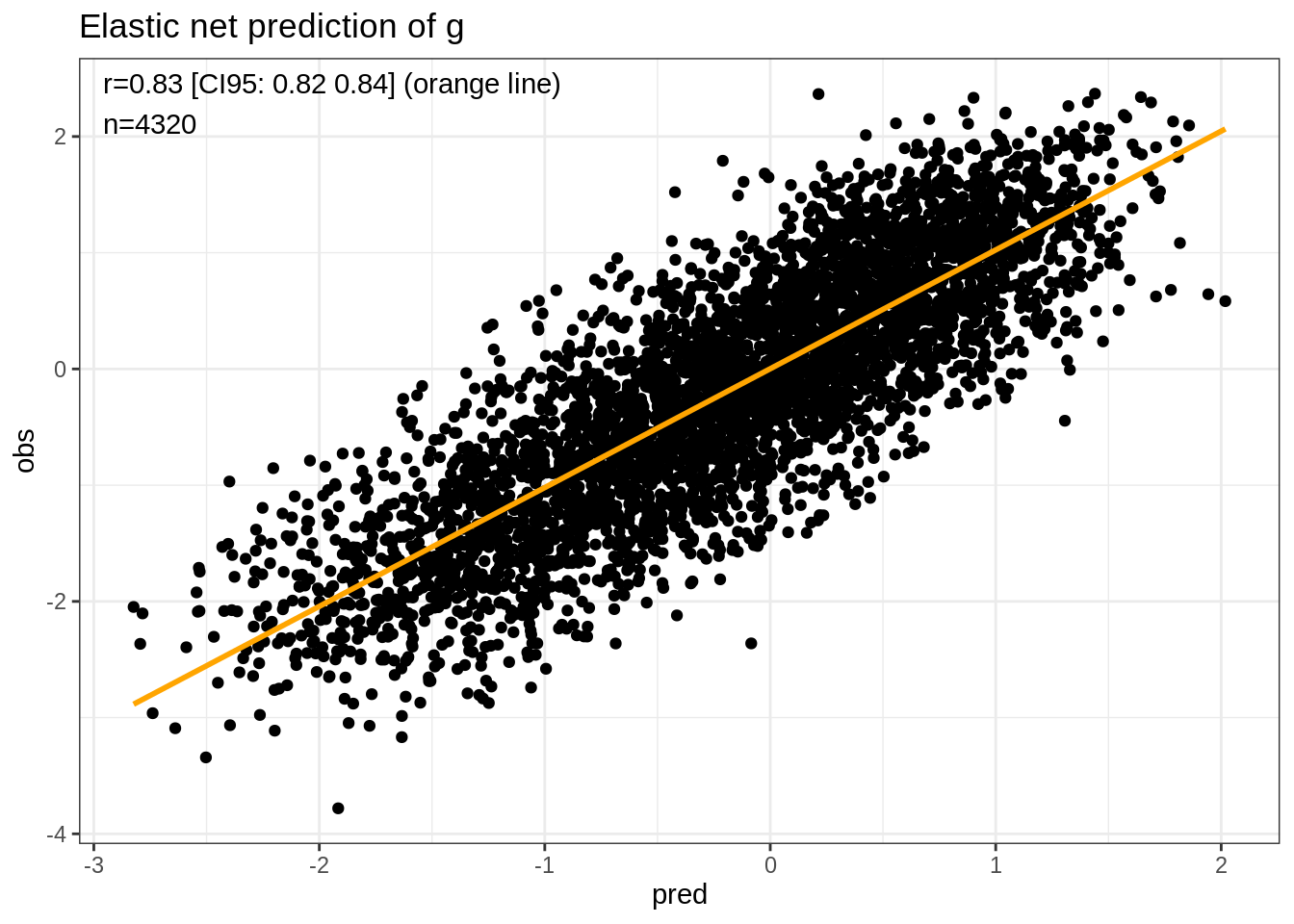 Enhancing archival datasets with machine learned psychometrics
