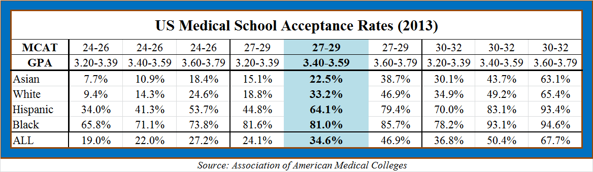 Death by affirmative action: race quotas in medicine