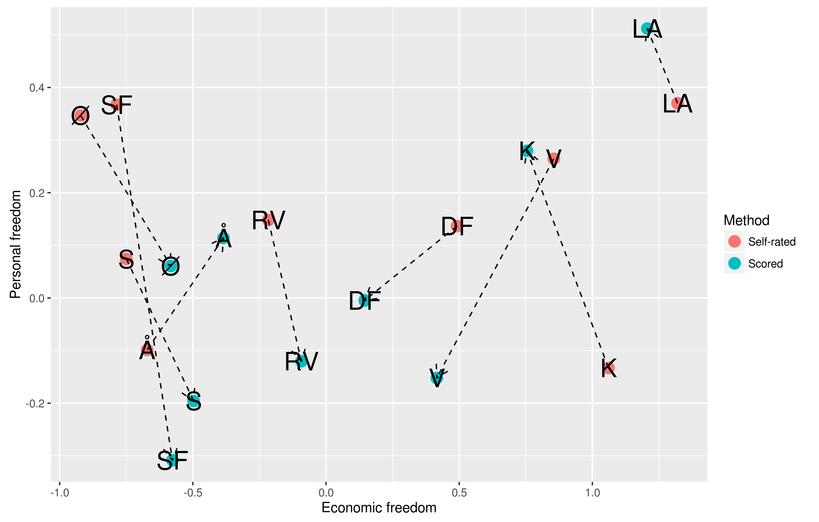 Cognitive ability and political preferences in Denmark: knitr edition