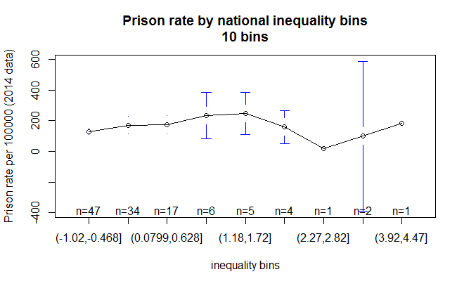 prison_inequality_10bins