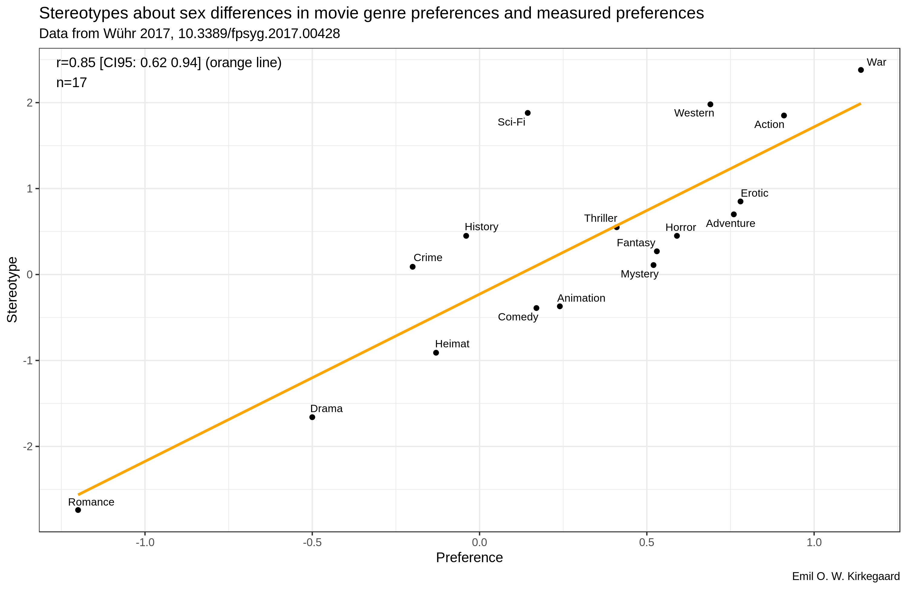 The amazing stereotype accuracy of sex differences in movie genre preferences